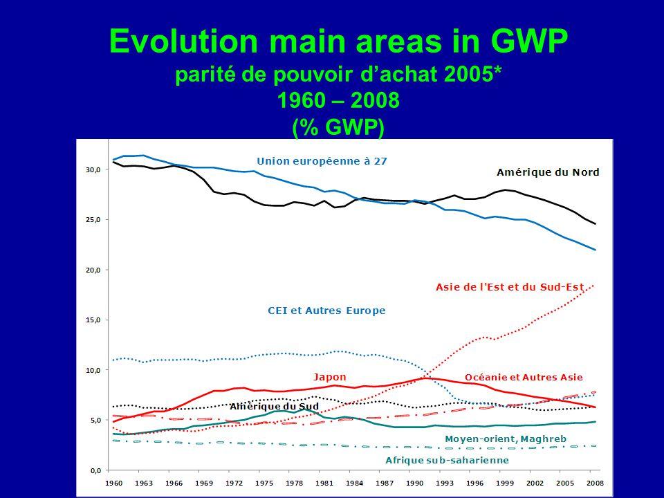 Evolution main areas in GWP parité de pouvoir d'achat 2005