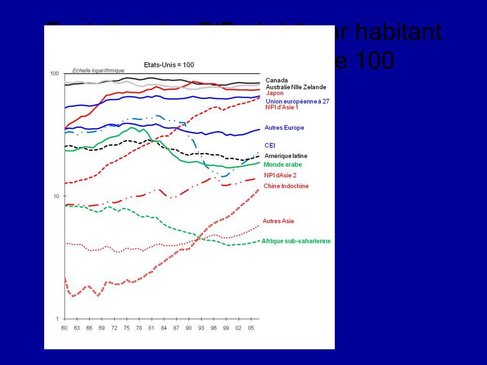 Evolution des PIB réels* par habitant 1960 – 2007 – US base 100