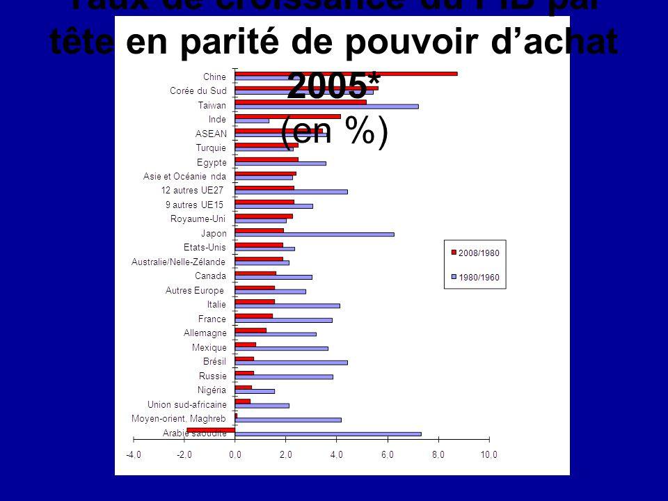 Taux de croissance du PIB par tête en parité de pouvoir d'achat 2005