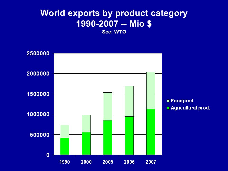 World exports by product category 1990-2007 -- Mio $ Sce: WTO