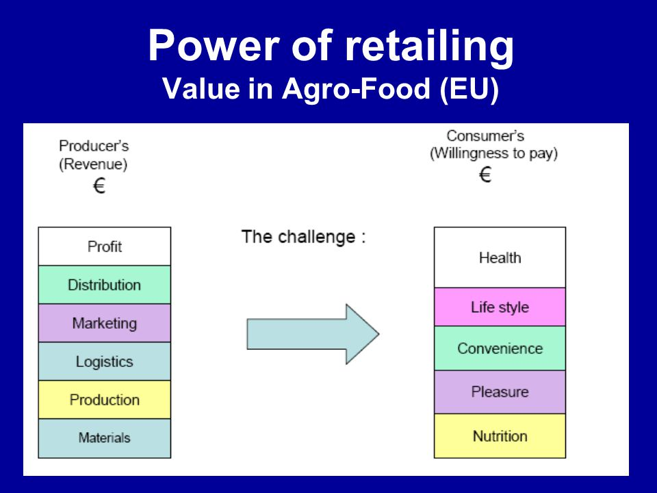 Power of retailing Value in Agro-Food (EU)