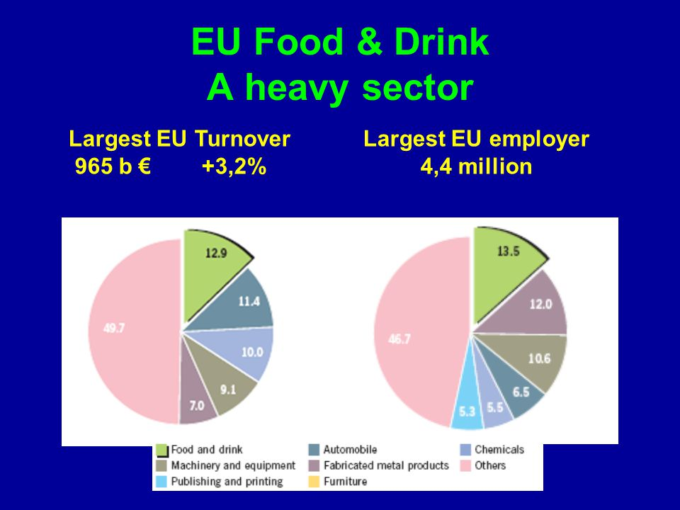EU Food & Drink A heavy sector