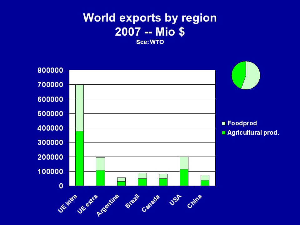 World exports by region 2007 -- Mio $ Sce: WTO