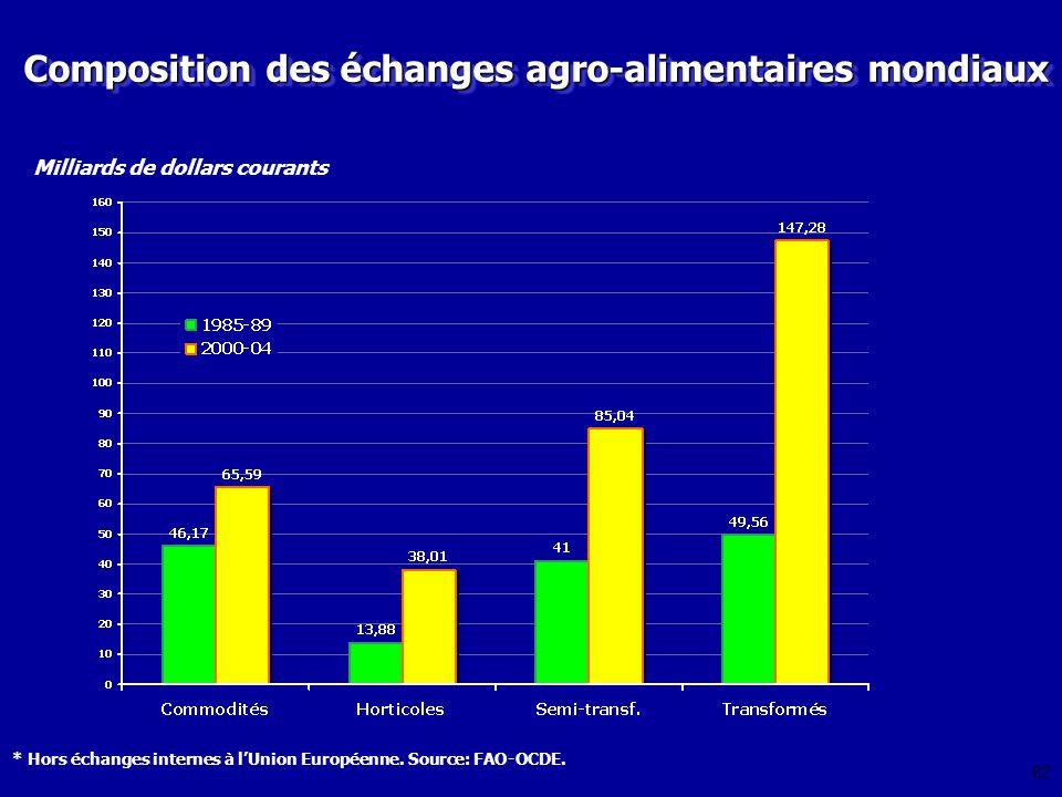 Composition des échanges agro-alimentaires mondiaux