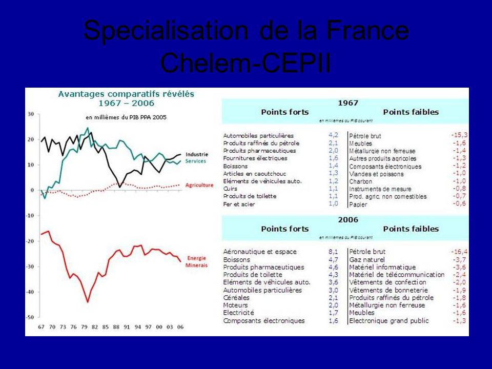 Specialisation de la France Chelem-CEPII