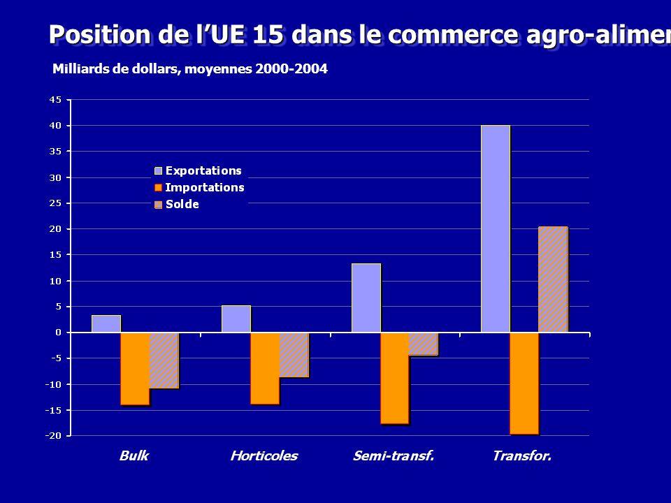 Position de l'UE 15 dans le commerce agro-alimentaire