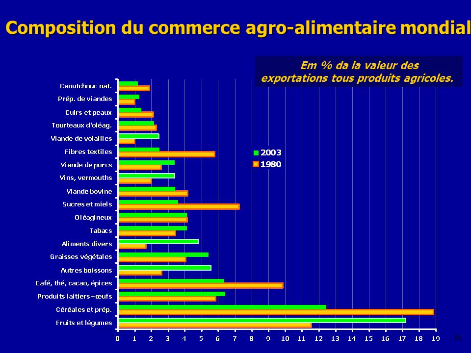Composition du commerce agro-alimentaire mondial