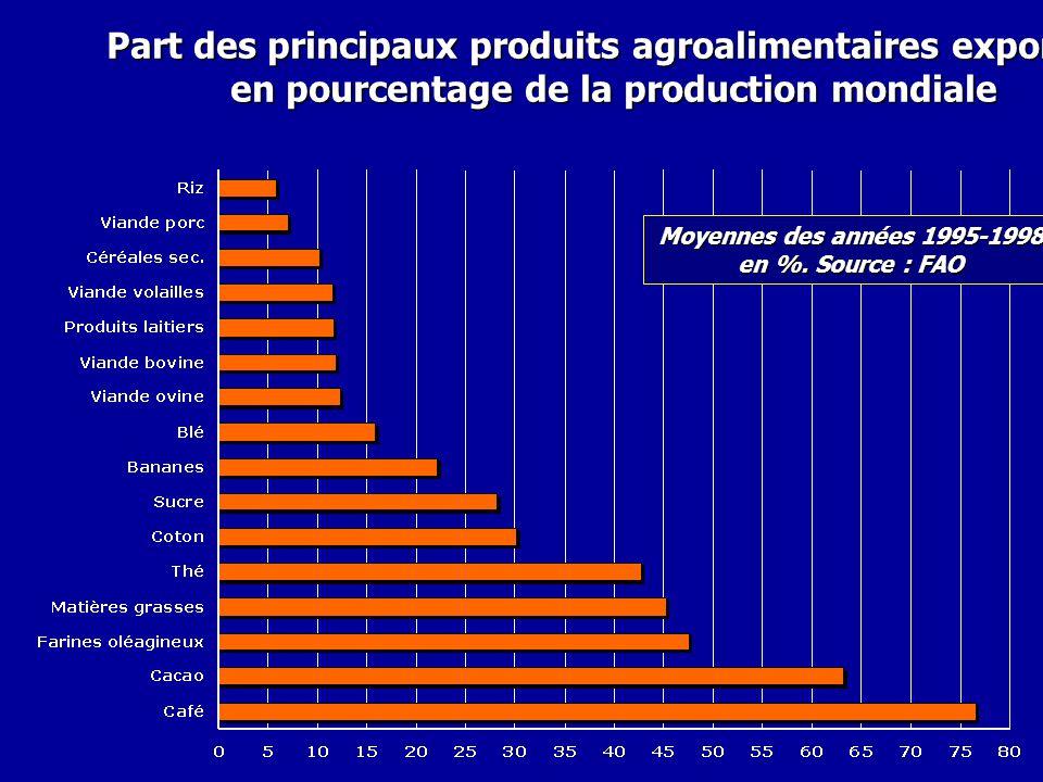 Part des principaux produits agroalimentaires exportés