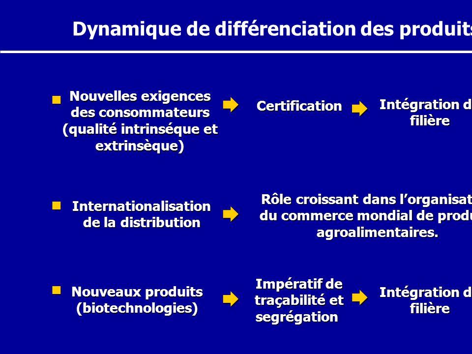      Dynamique de différenciation des produits