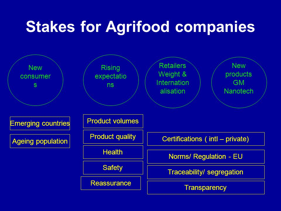 Stakes for Agrifood companies