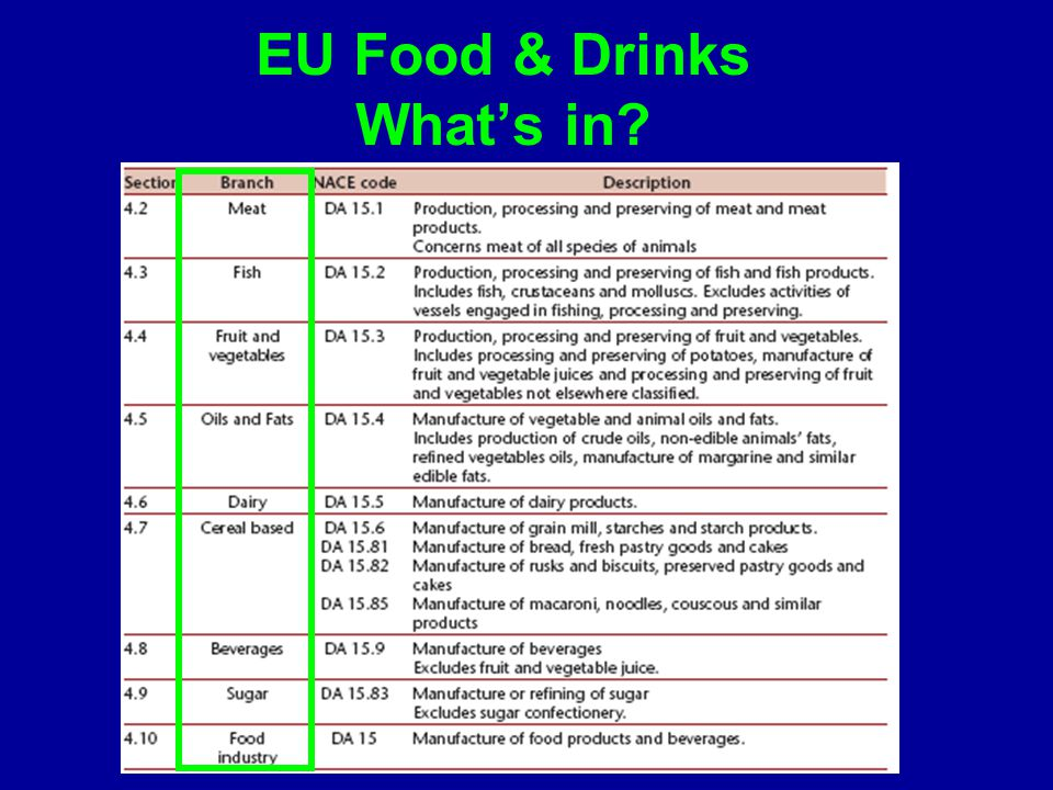EU Food & Drinks What's in