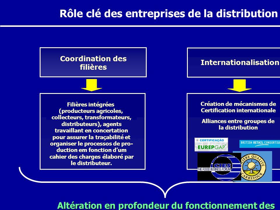 Rôle clé des entreprises de la distribution