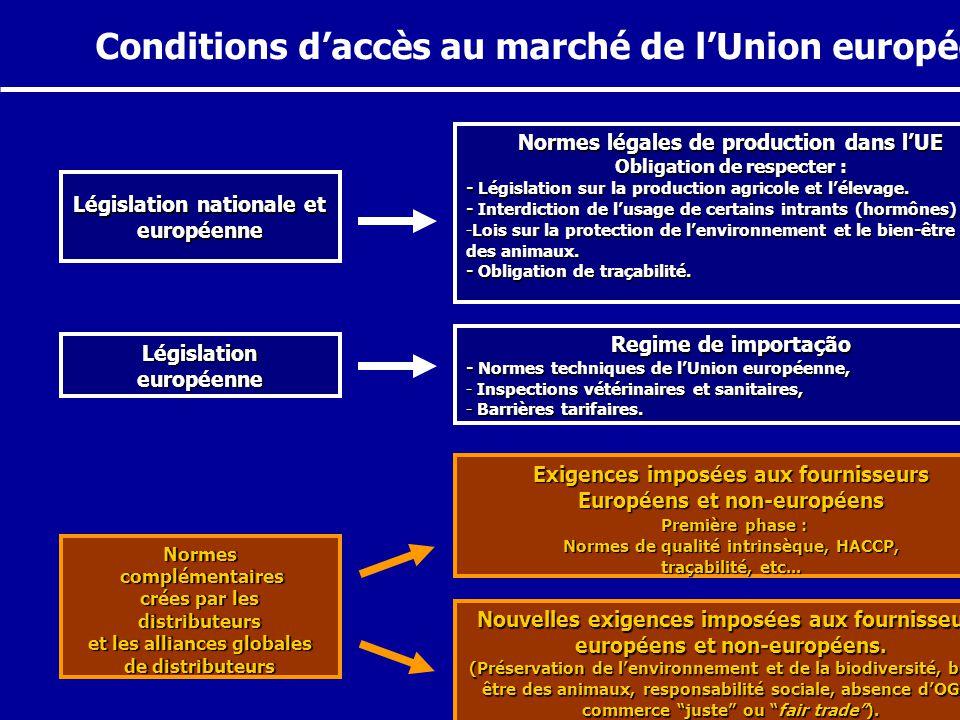 Conditions d'accès au marché de l'Union européenne