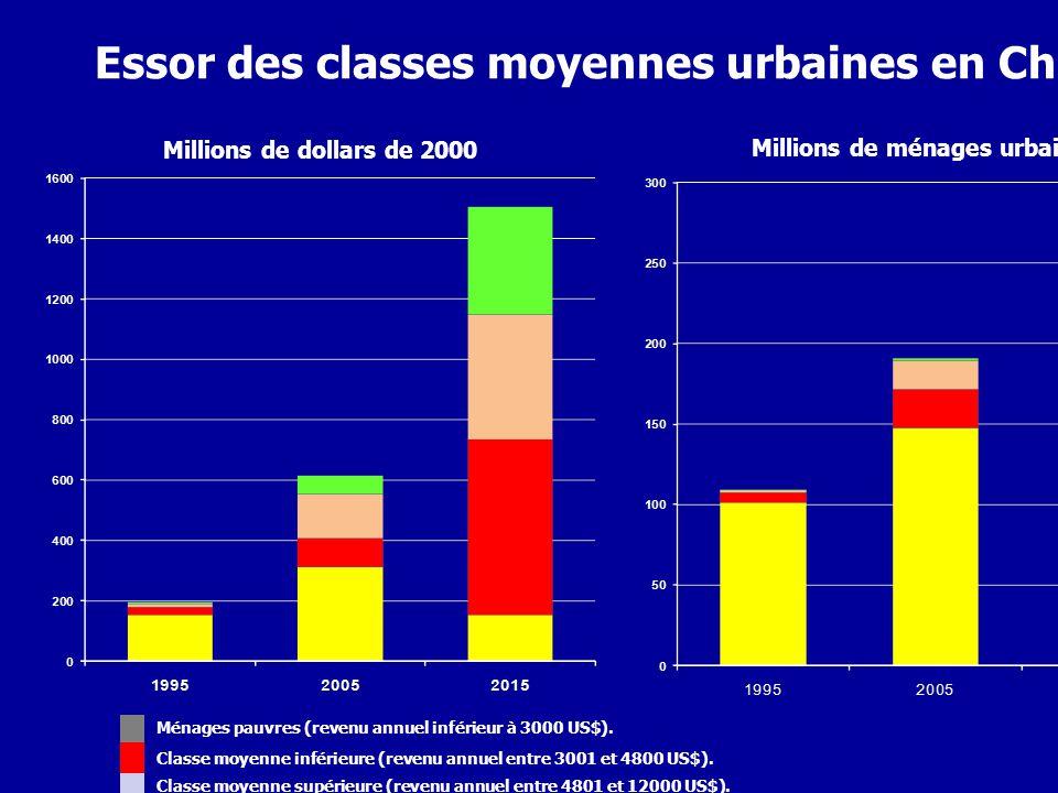 Essor des classes moyennes urbaines en Chine