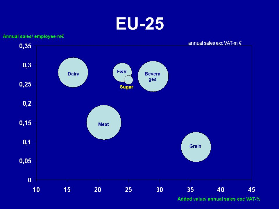 EU-25 Annual sales/ employee-m€ annual sales exc VAT-m € F&V Dairy