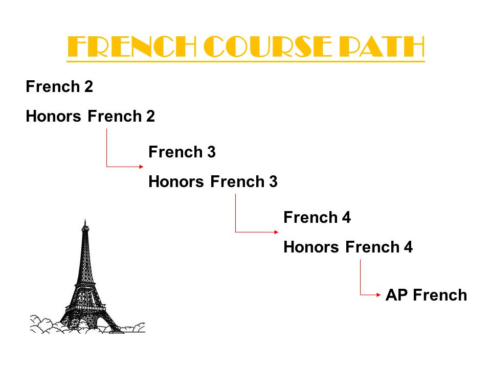 FRENCH COURSE PATH French 2 Honors French 2 French 3 Honors French 3