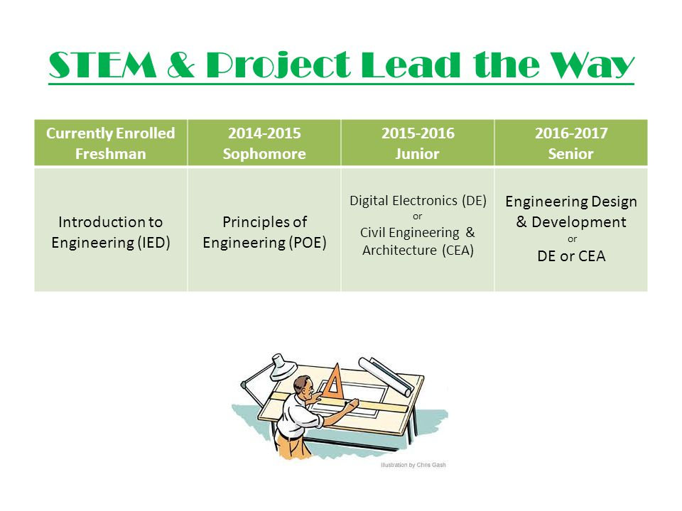 STEM & Project Lead the Way