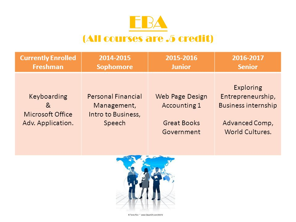 EBA (All courses are .5 credit)