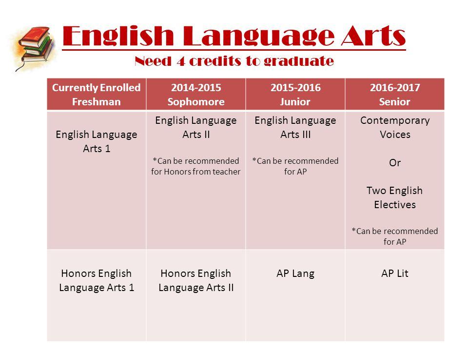 English Language Arts Need 4 credits to graduate