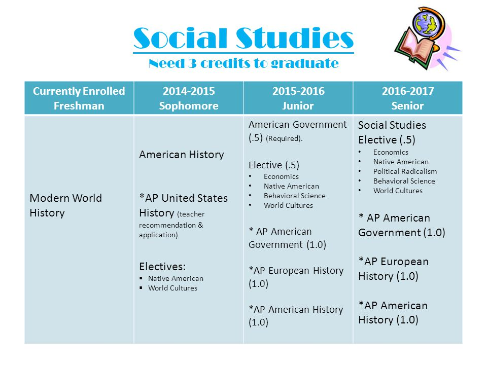 Social Studies Need 3 credits to graduate