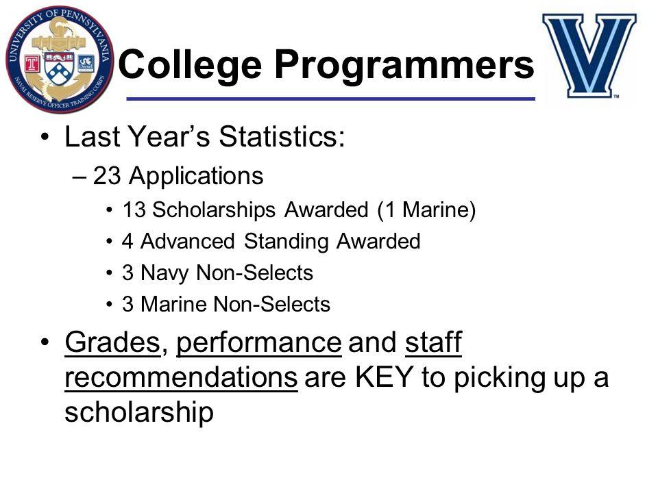 College Programmers Last Year's Statistics: