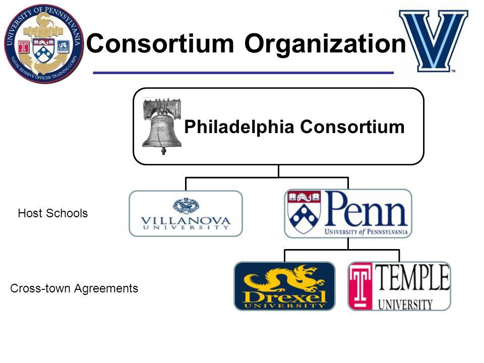 Consortium Organization
