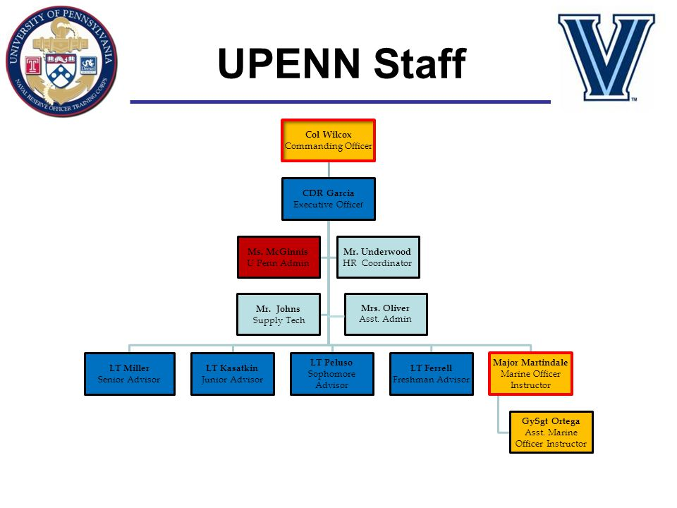 UPENN Staff Col Wilcox Commanding Officer CDR Garcia Executive Officer