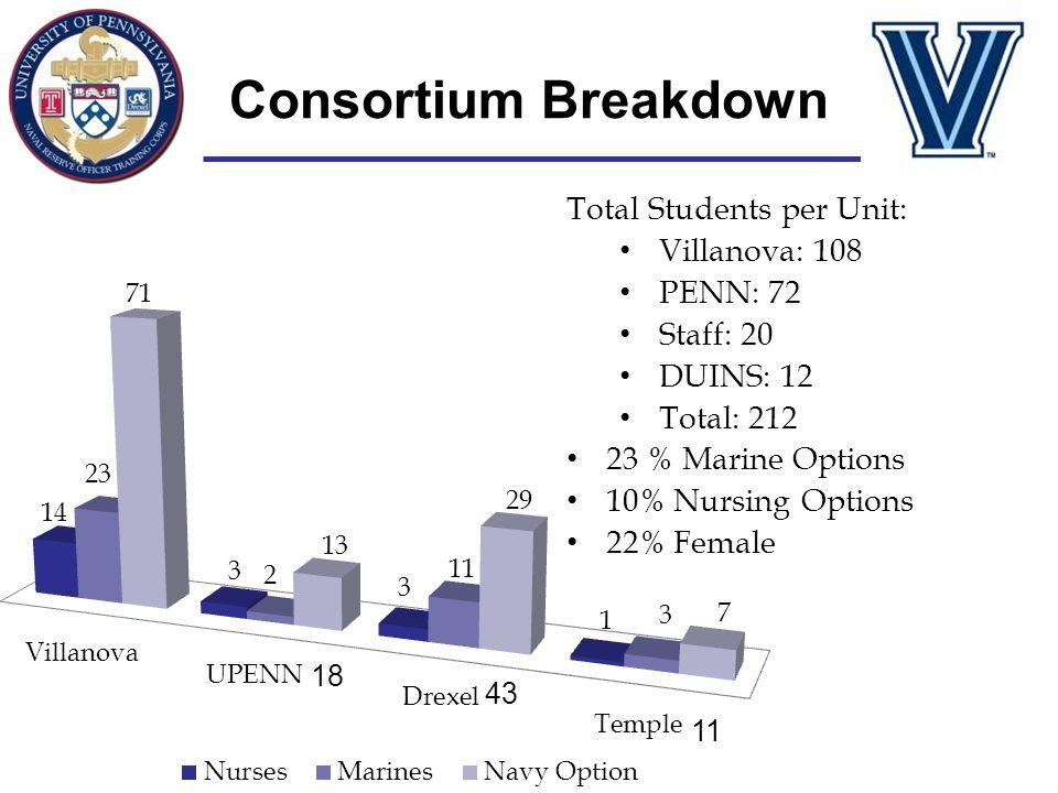Consortium Breakdown Total Students per Unit: Villanova: 108 PENN: 72