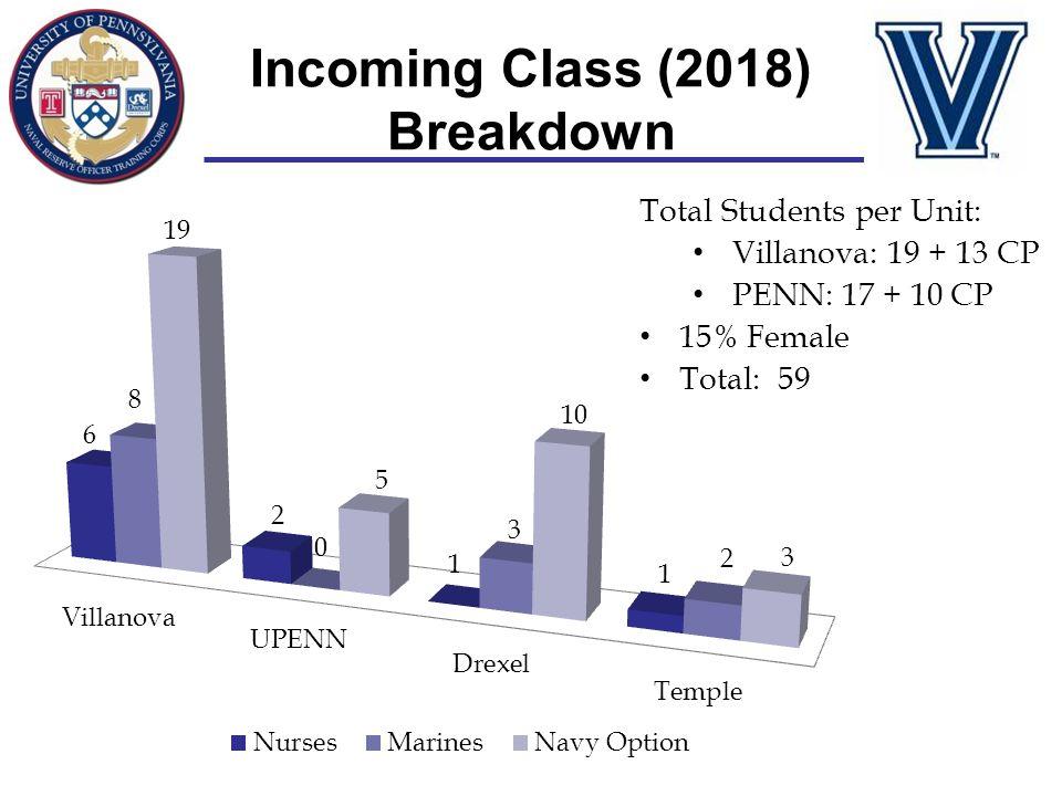 Incoming Class (2018) Breakdown