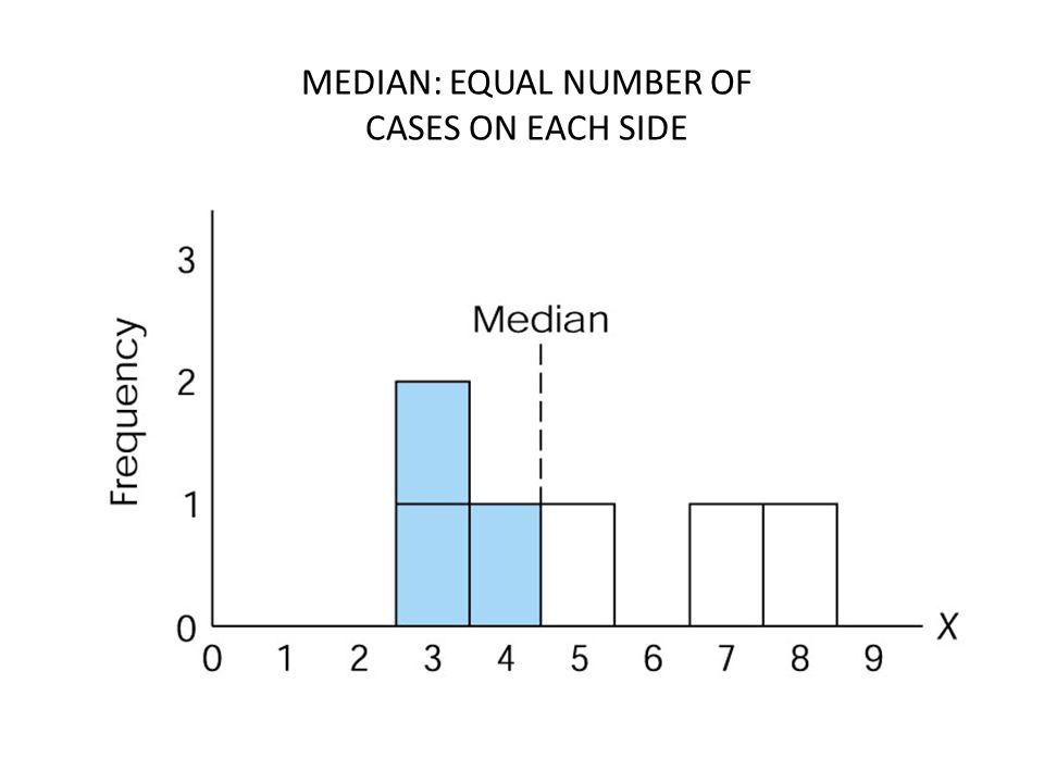 MEDIAN: EQUAL NUMBER OF CASES ON EACH SIDE