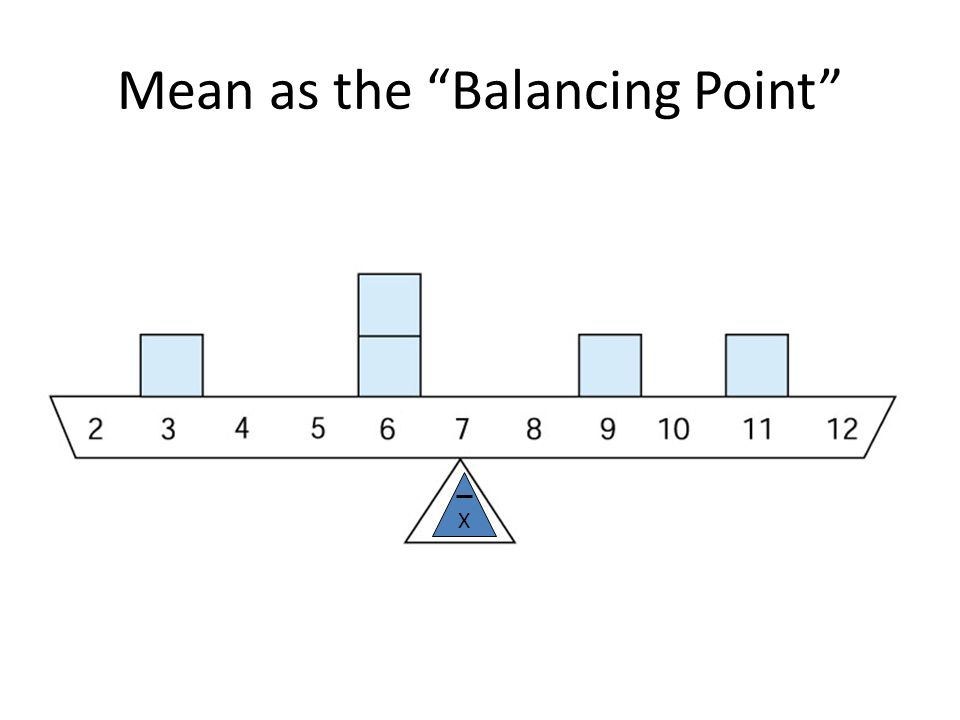 Mean as the Balancing Point