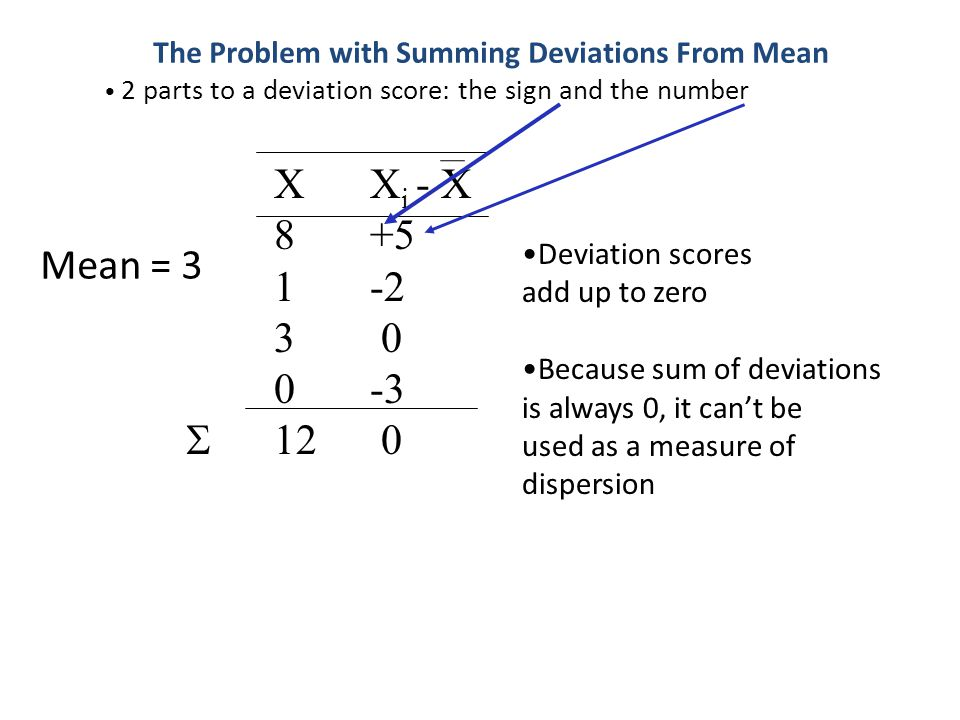 The Problem with Summing Deviations From Mean