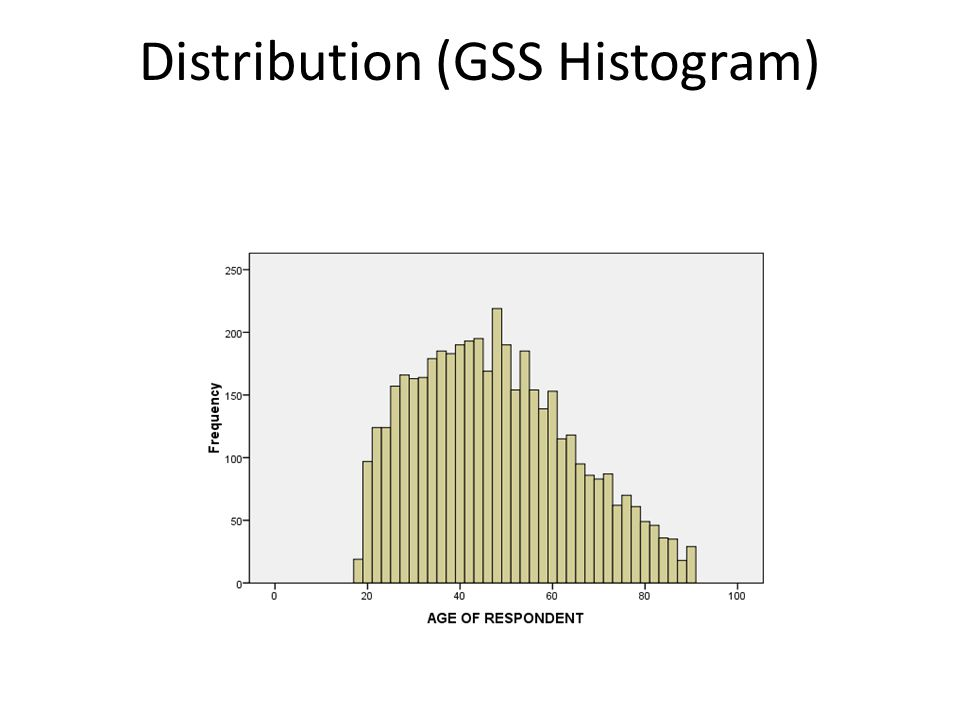 Distribution (GSS Histogram)