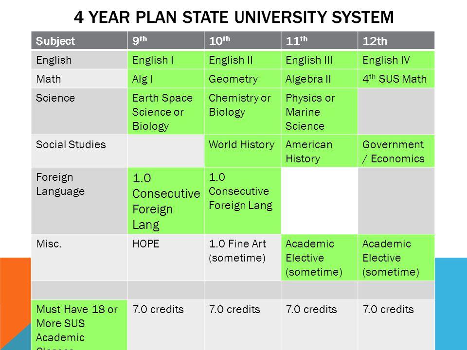 4 Year Plan State university System