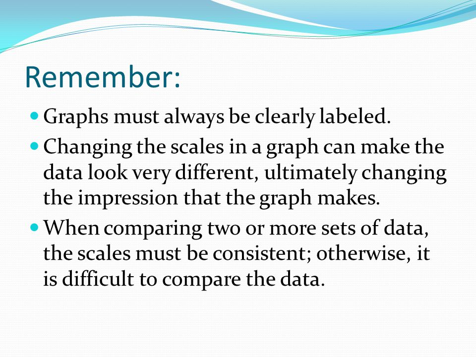 Remember: Graphs must always be clearly labeled.