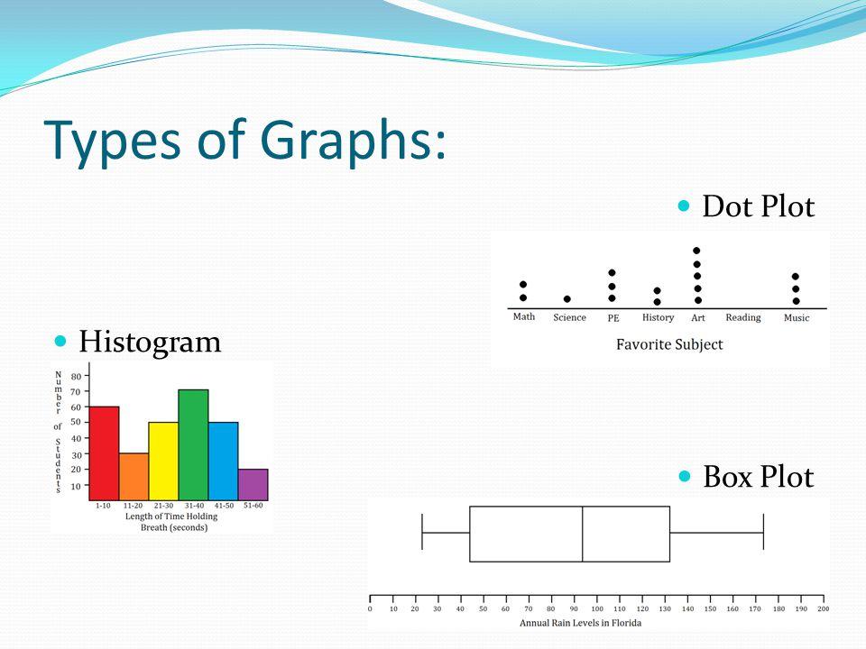 Types of Graphs: Dot Plot Histogram Box Plot