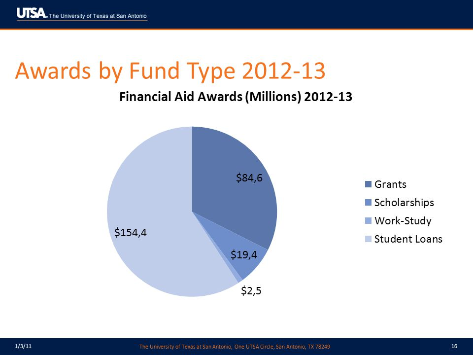 Awards by Fund Type 2012-13