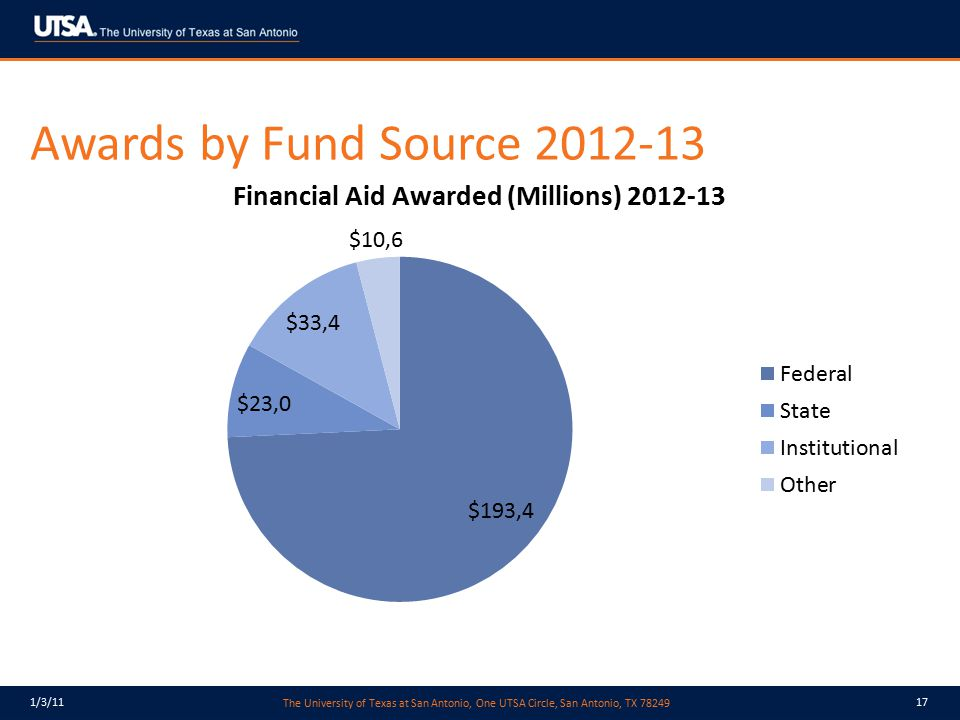 Awards by Fund Source 2012-13