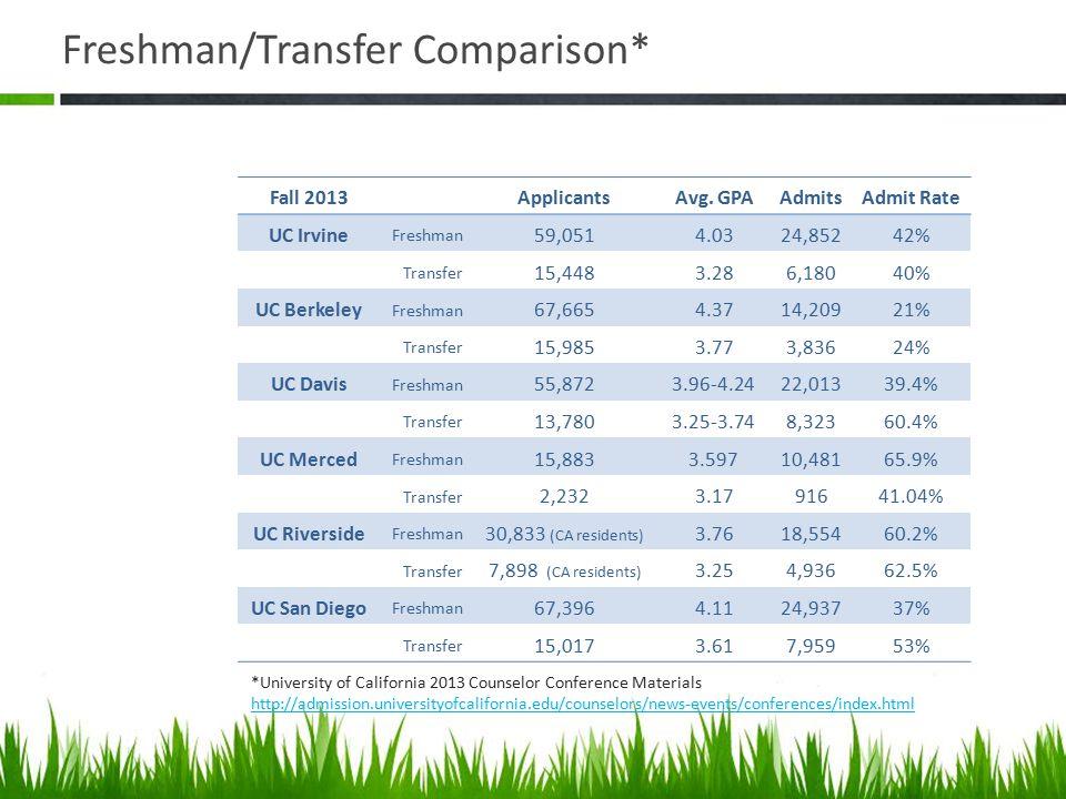 Freshman/Transfer Comparison*
