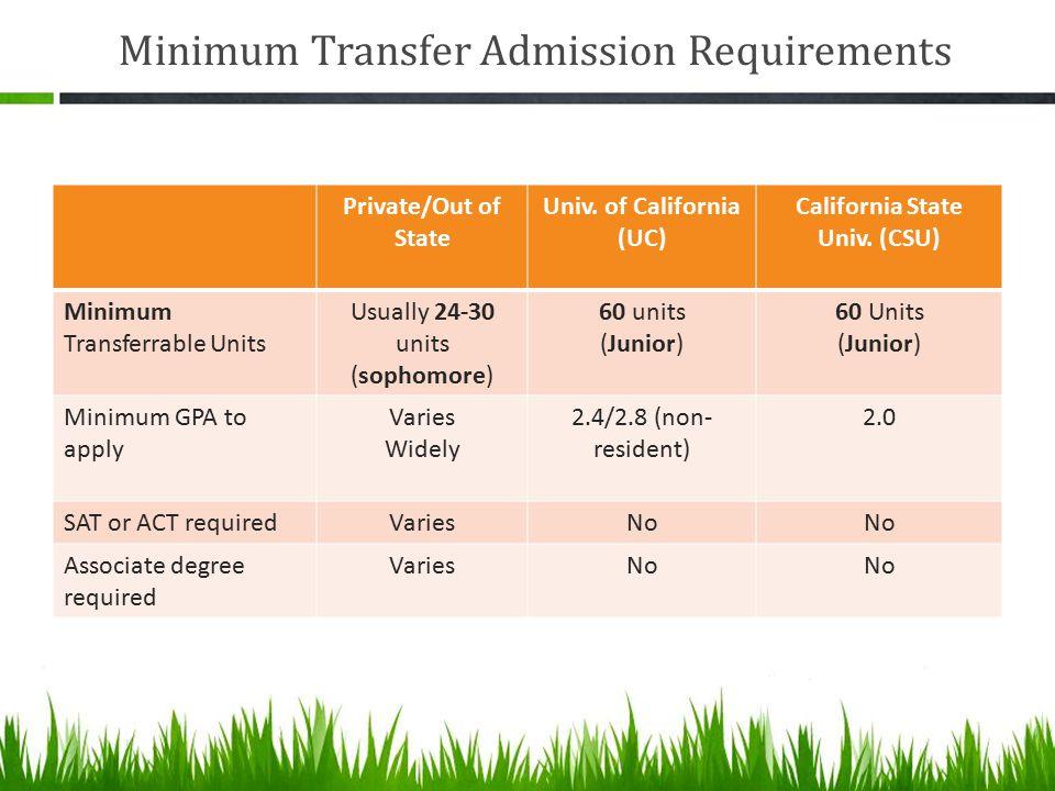 Minimum Transfer Admission Requirements