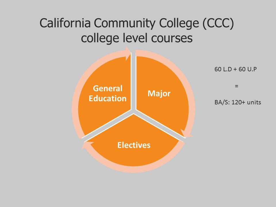 California Community College (CCC)