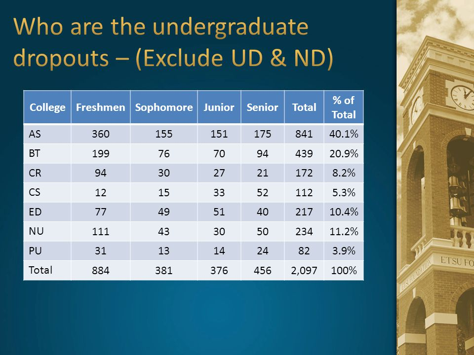 Who are the undergraduate dropouts – (Exclude UD & ND)