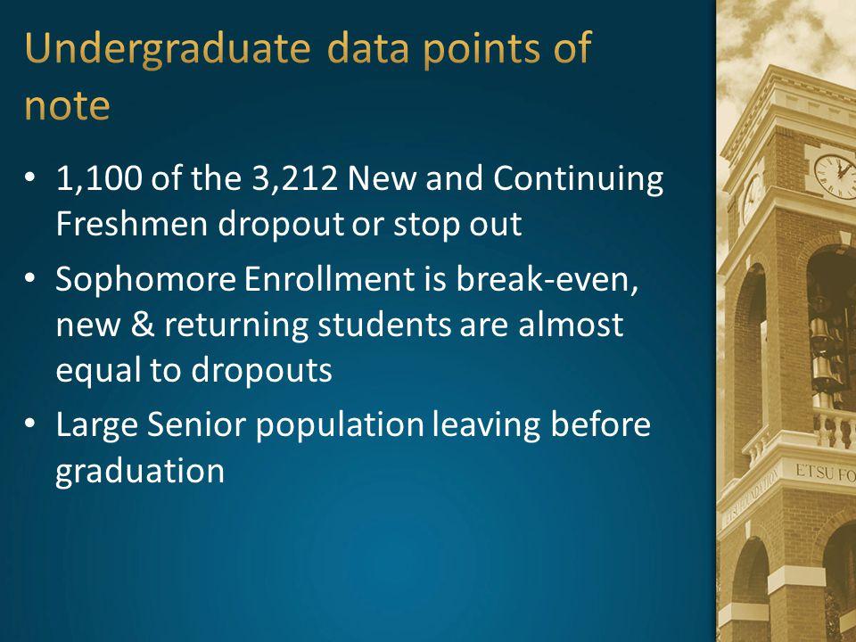 Undergraduate data points of note