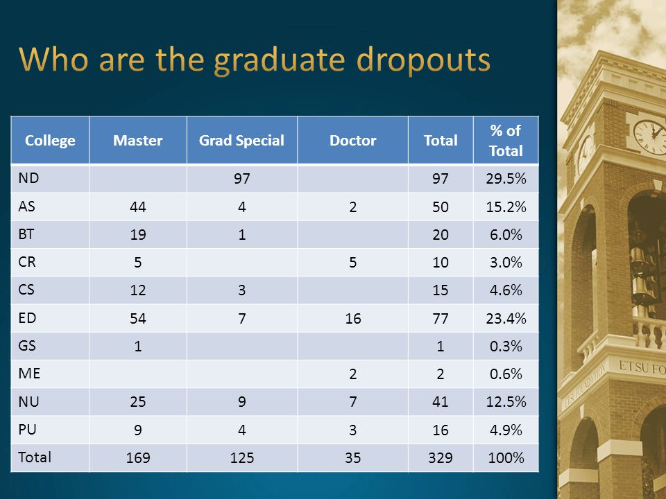 Who are the graduate dropouts