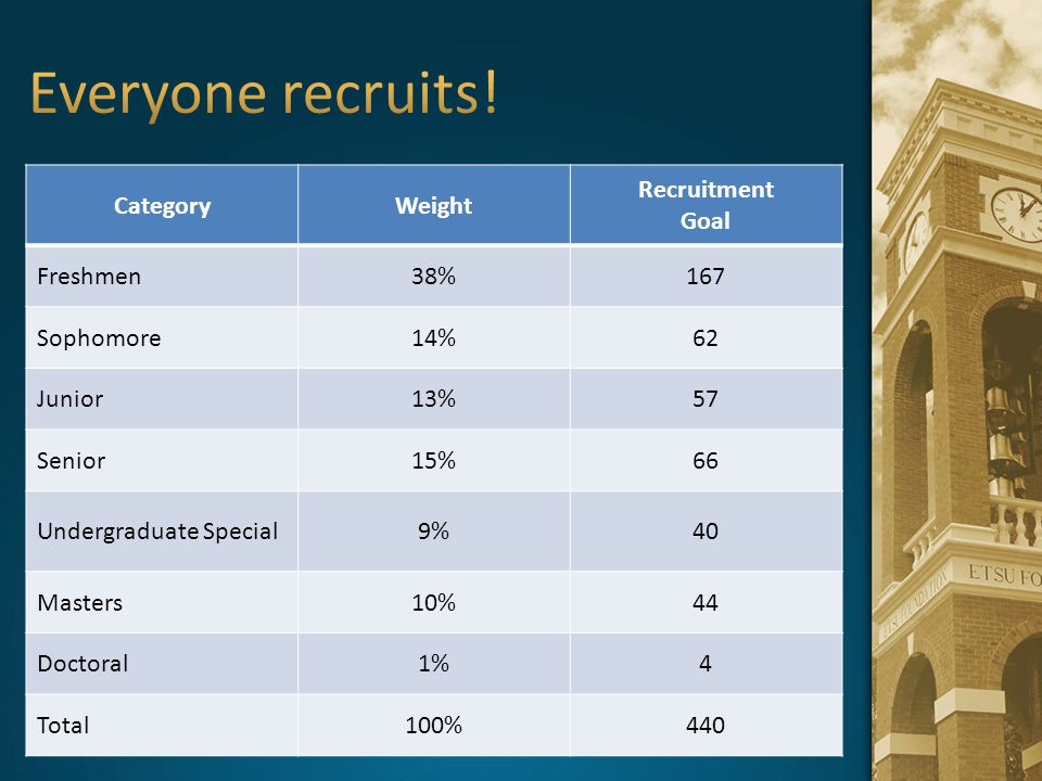Everyone recruits! Category Weight Recruitment Goal Freshmen 38% 167