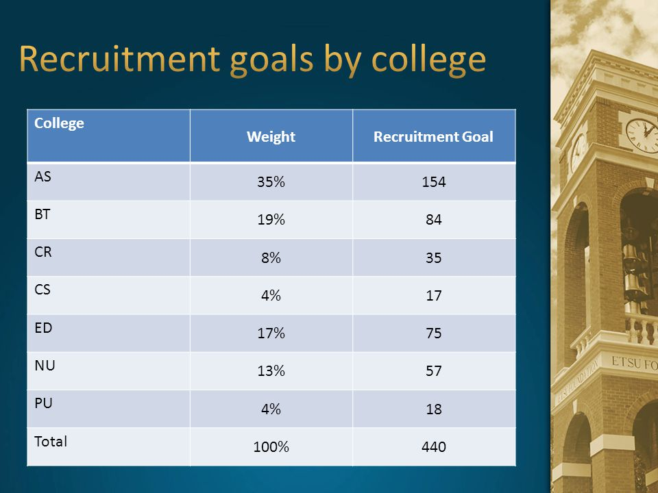 Recruitment goals by college