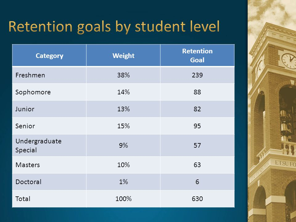 Retention goals by student level