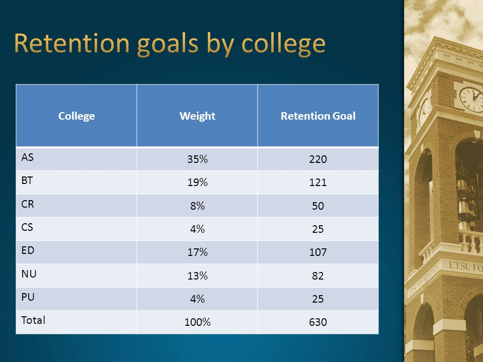 Retention goals by college