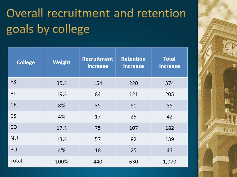 Overall recruitment and retention goals by college