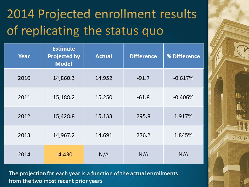 2014 Projected enrollment results of replicating the status quo